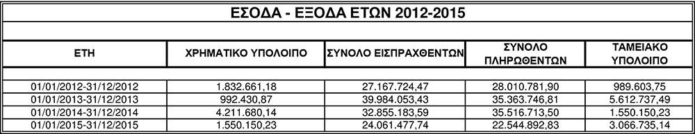 esoda eksoda 2012-15