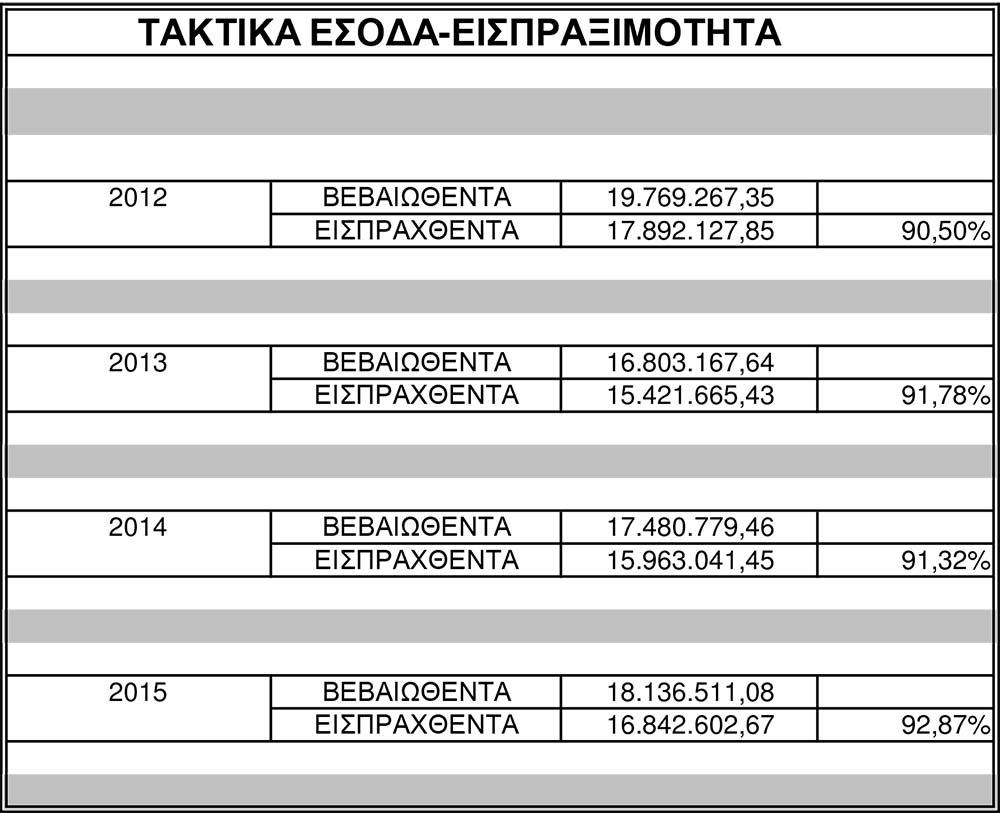 taktika esoda aigialeia 2012-15